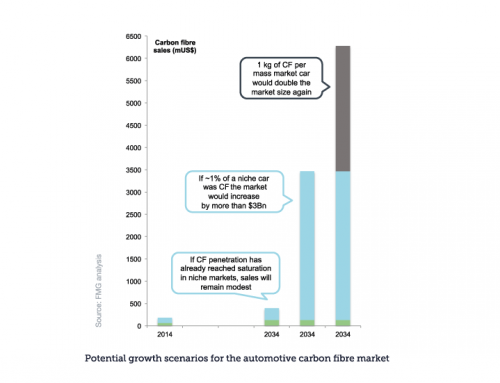 Future Materials Group investigates growth scenarios for the automotive carbon fibre market over the next 20 years